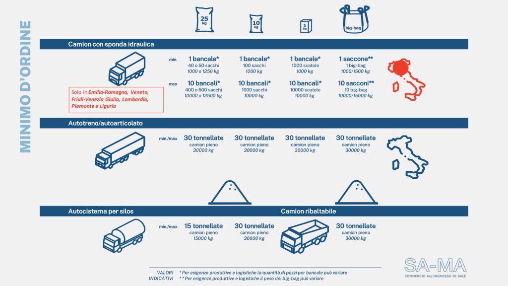 Infografica di riepilogo per la quantità minima d'ordine a seconda dell'imballo e del tipo di trasporto